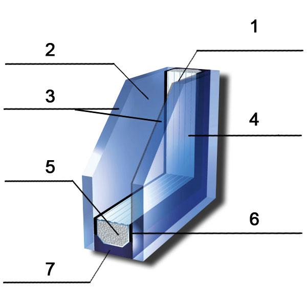 Poprečni presek IZO Stakla • Toplotni zaštitni sloj (1) • Vazduh ili plinsko punjenje(argon) (2) • Ravno staklo (npr. 2x4 mm; float, reflektujuće) (3) • AL profil (4) • Molekularna zrnca (upijaju vlagu) (5) • Unutrašnja izolacija (6) • Spoljna izolacija (7)