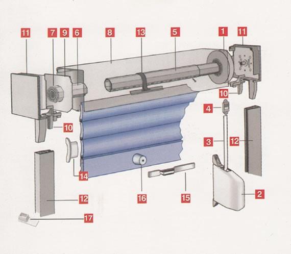 Konstrukcija roletne • kotur trake (1) •automat trake (2) • traka (3) •uvodnik trake (4) •osovina (5) • čašica (6) •lager (7) •kutija (8) •separator poklopca (9) •uvodnik (10) •poklopac (11) •vodilica (12) •zakačka (13) •čep (14) •bravica zaključavanja (15) •stoper spoljni (16) •donji čep (17)